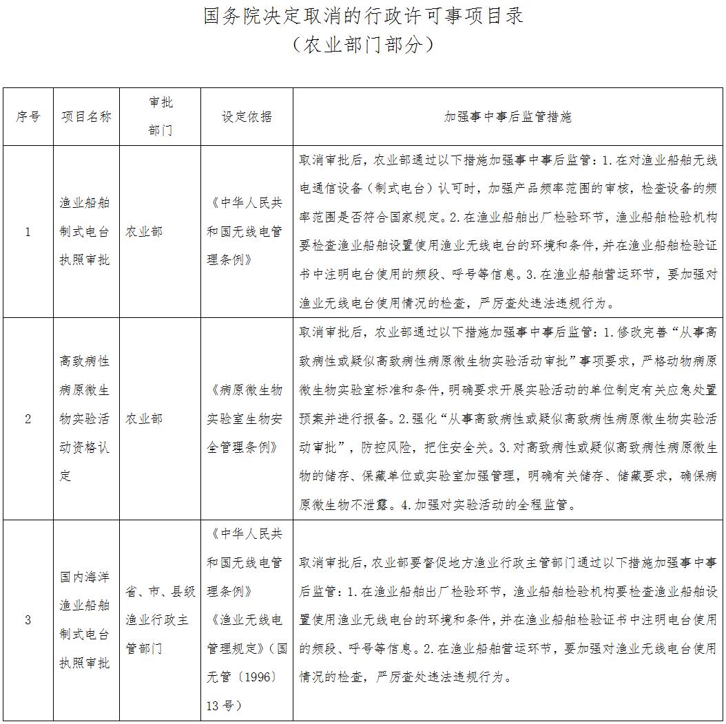 国务院决定取消的行政许可事项目录(农业部门部分)