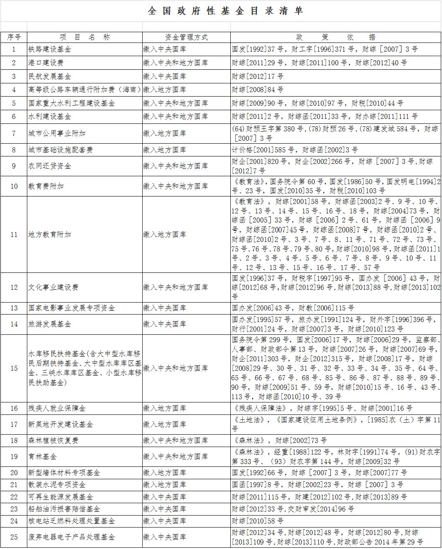 《全国政府性基金目录清单》全文【财政部公告2014年第80号附件】