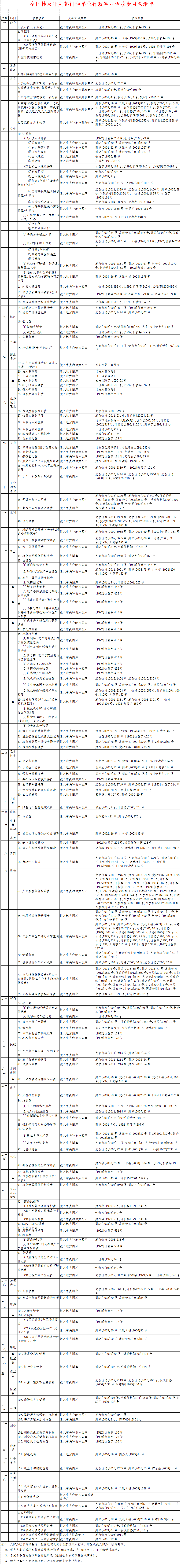 《全国性及中央部门和单位行政事业性收费目录清单》【财政部公告2014年第80号附件】