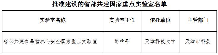 国科发基〔2017〕394号《科技部天津市人民政府关于批准建设省部共建食品营养与安全国家重点实验室的通知》