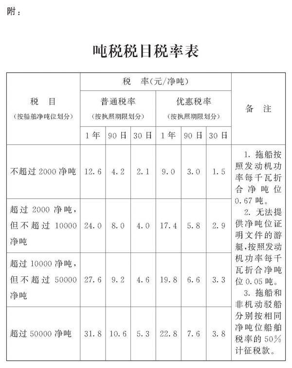 吨税税目税率表