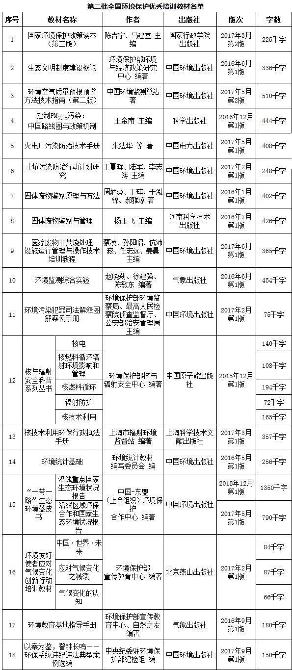 环办人事〔2018〕10号《环境保护部办公厅关于公布第二批全国环境保护优秀培训教材评选结果的通知》