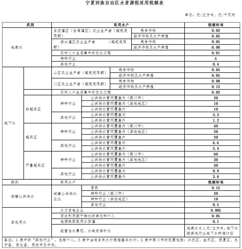 宁夏回族自治区水资源税适用税额表