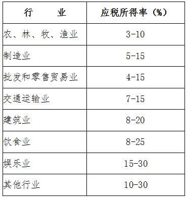安徽省企业所得税核定征收管理实施办法(试行)