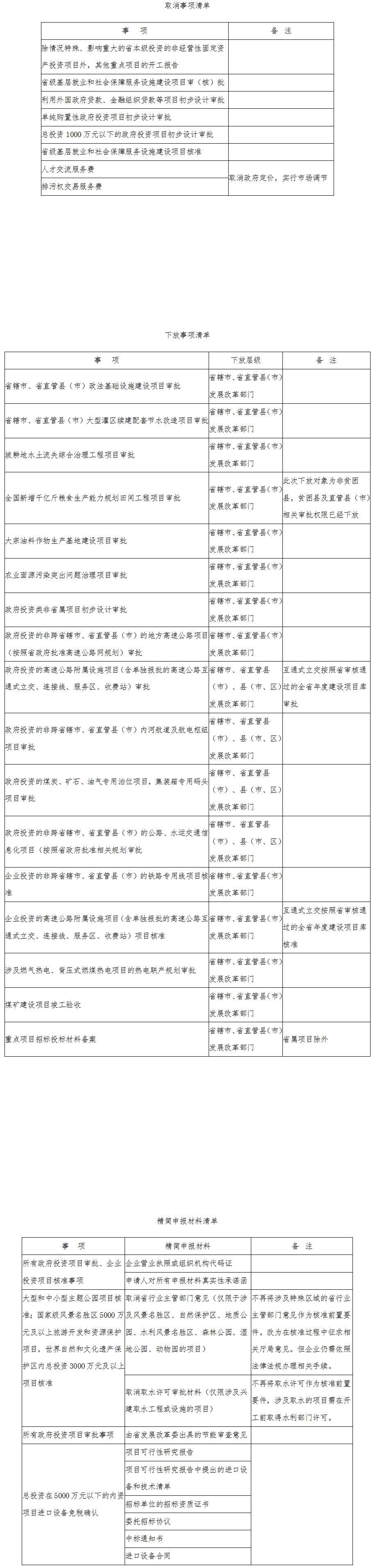 豫发改投资〔2017〕1240号《河南省发展和改革委员会关于精简下放一批审批事项的通知》