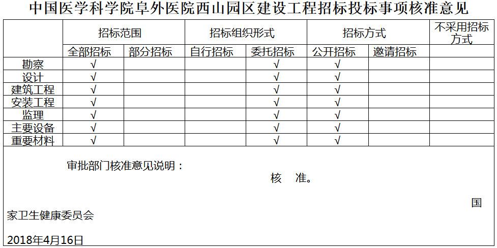 国卫规划函〔2018〕74号《国家卫生健康委员会关于中国医学科学院阜外医院西山园区建设工程可行性研究报告(代项目建议书)的批复》