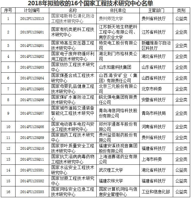 2018年拟验收的16个国家工程技术研究中心名单