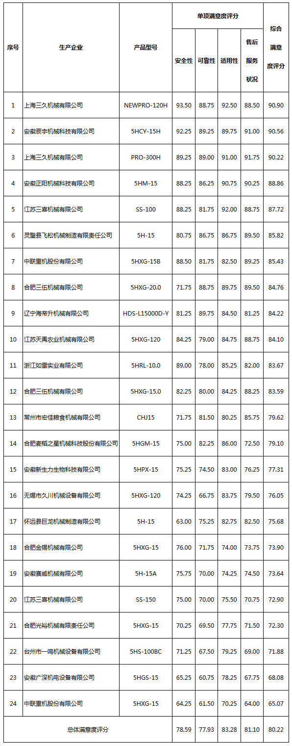 循环式谷物干燥机质量调查结果评价得分表