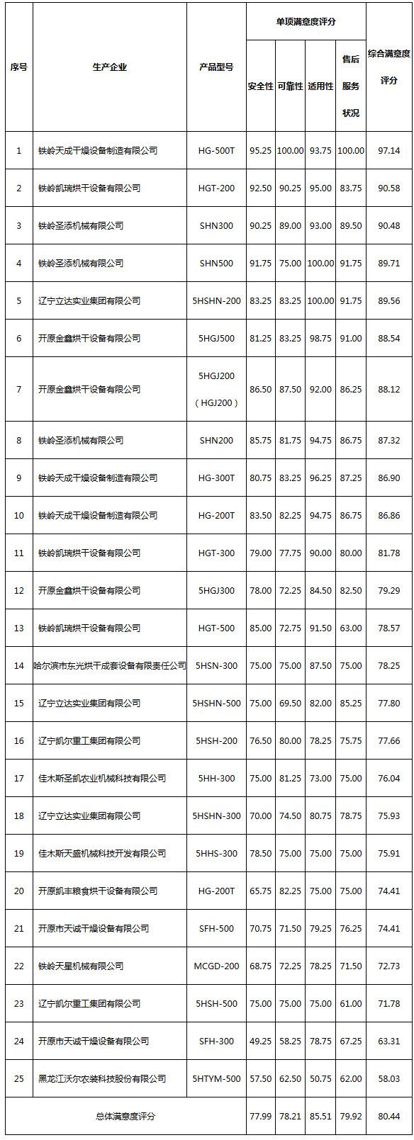 连续式谷物干燥机质量调查结果评价得分表