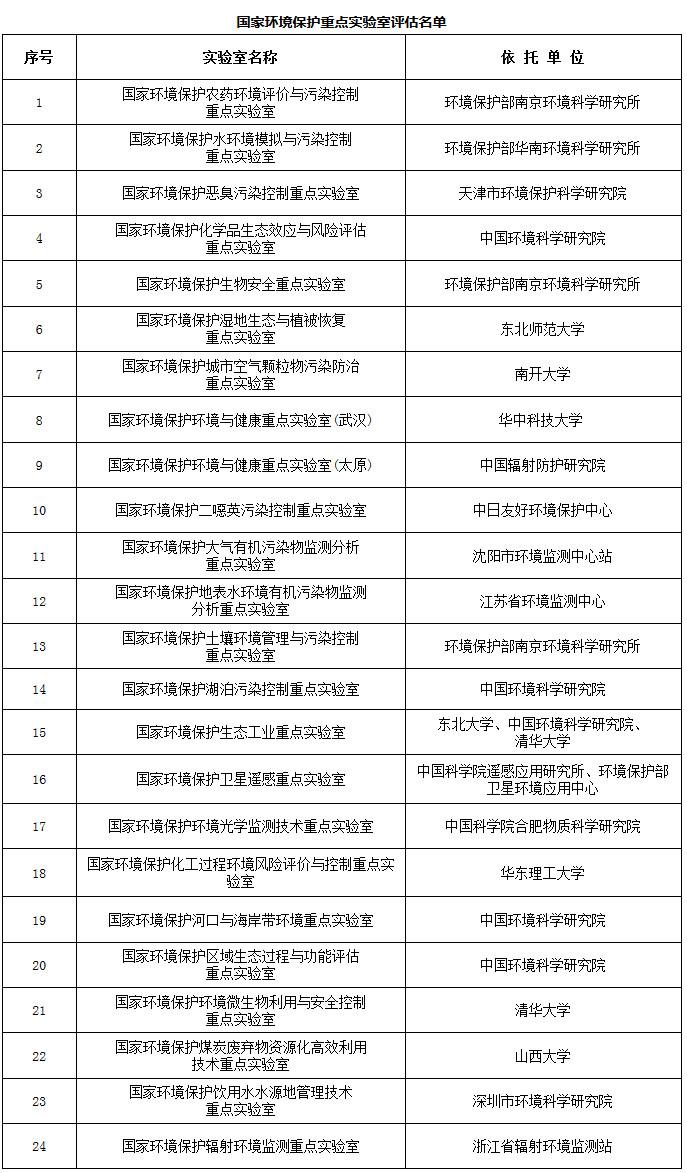 国家环境保护重点实验室评估名单