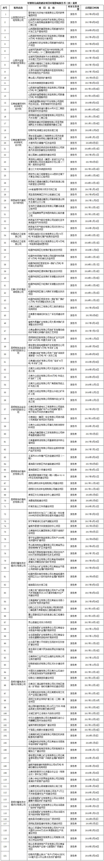 可继续完成的建设项目环境影响报告书(表)清单
