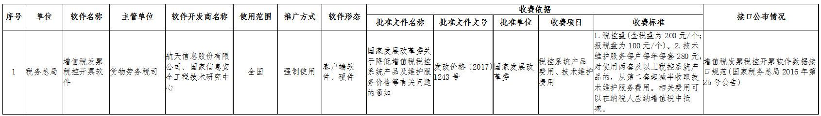 国家税务总局上海市税务局涉企软件汇总明细表-收费软件