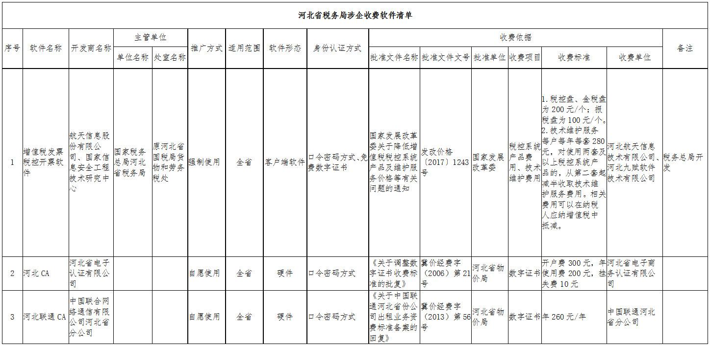 国家税务总局河北省税务局涉企免费软件清单
