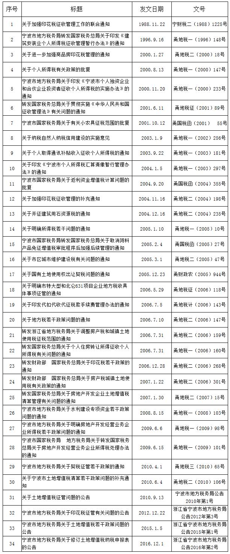宁波市税务局继续执行的税收规范性文件目录