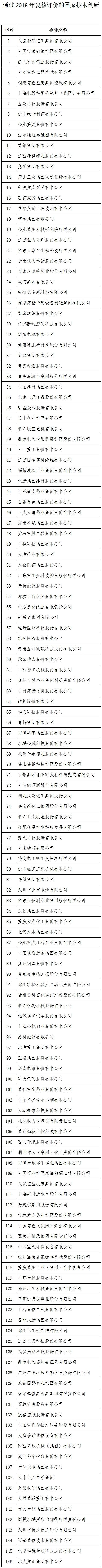 通过2018年复核评价的国家技术创新示范企业名单