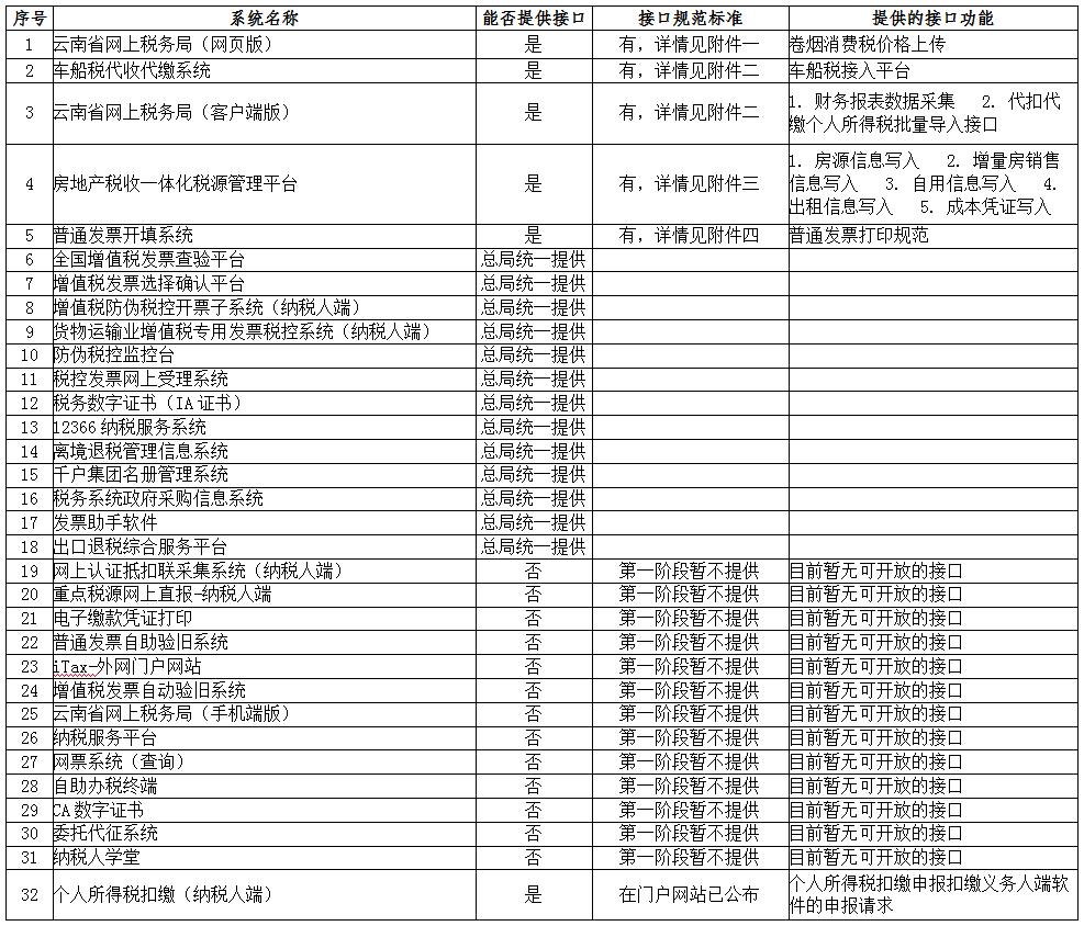 国家税务总局云南省税务局关于公布涉企软件接口标准的通知