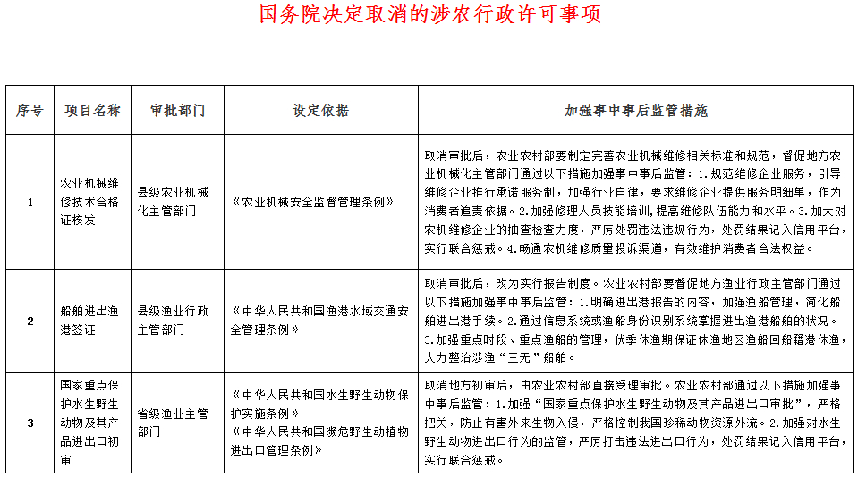 国务院决定取消的涉农行政许可事项