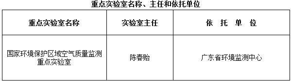 环科技函〔2018〕116号《生态环境部关于同意国家环境保护区域空气质量监测重点实验室通过验收的通知》