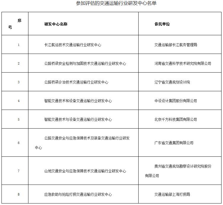 参加评估的交通运输行业研发中心名单
