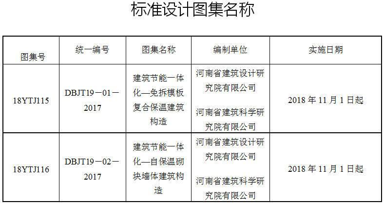 豫建设标〔2018〕61号《河南省住房和城乡建设厅关于批准建筑节能一体化〈免拆模板复合保温建筑构造〉〈自保温砌块墙体建筑构造〉为河南省工程建设标准设计的通知》
