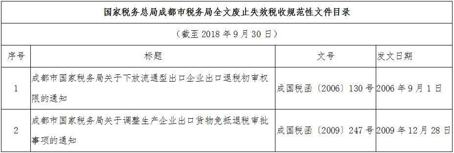 国家税务总局成都市税务局全文废止失效税收规范性文件目录