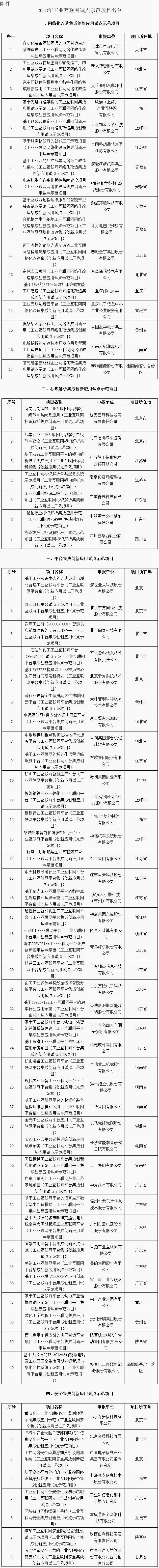 2018年工业互联网试点示范项目名单