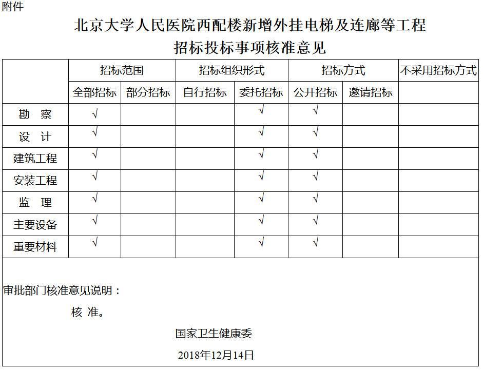 北京大学人民医院西配楼新增外挂电梯及连廊等工程招标投标事项核准意见