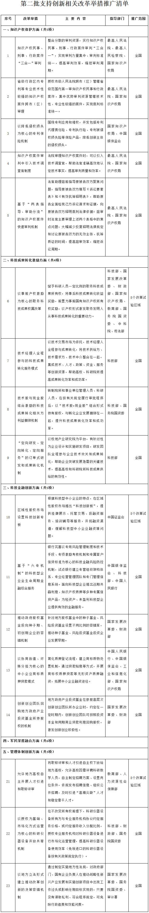 国办发〔2018〕126号《国务院办公厅关于推广第二批支持创新相关改革举措的通知》