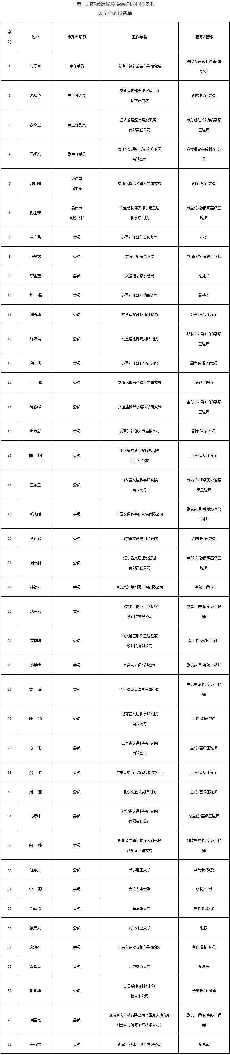 第三届交通运输环境保护标准化技术委员会委员名单