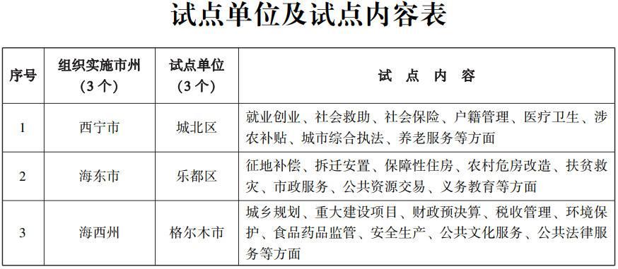 青政办〔2017〕138号《青海省人民政府办公厅关于印发青海省基层政务公开标准化规范化试点方案的通知》