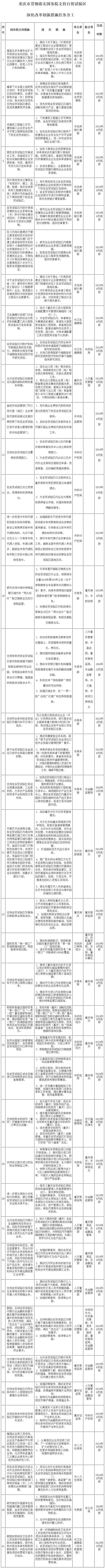 重慶市貫徹落實國務院支持自貿試驗區深化改革創新措施任務分工