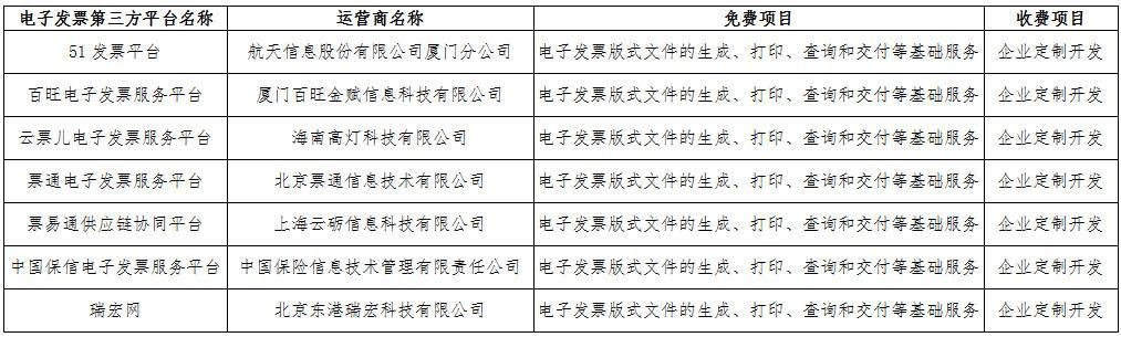國家稅務總局廈門市稅務局關于電子發票第三方平臺備案的公告(第二批)