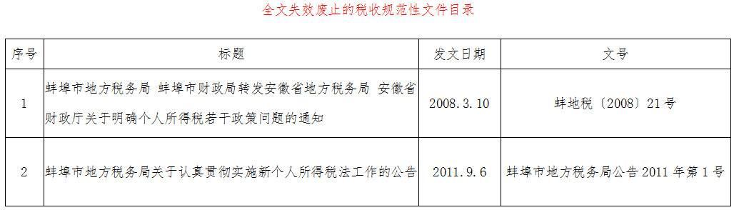 《国家税务总局蚌埠市税务局关于发布全文失效废止的税收规范性文件目录的公告》国家税务总局蚌埠市税务局公告2019年第2号