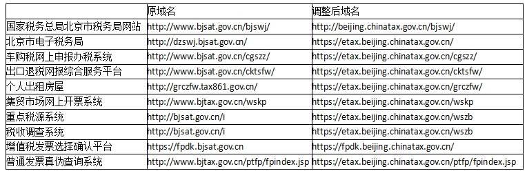 国家税务总局北京市税务局关于域名变更的通知