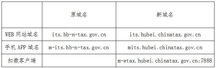 国家税务总局湖北省税务局关于自然人税收管理系统域名变更的公告
