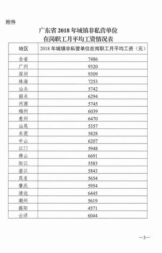 廣東省2018年城鎮非私營單位在崗職工月平均工資情況表