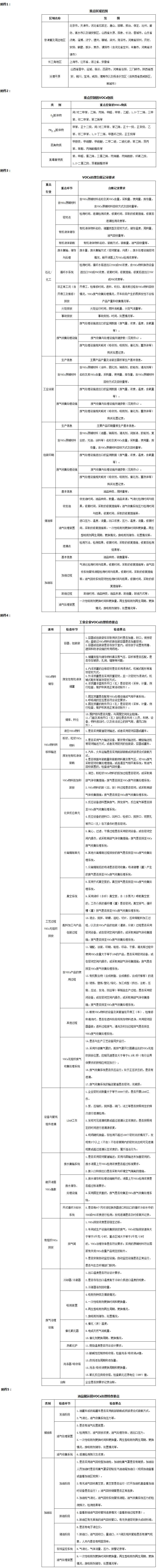 环大气〔2019〕53号《生态环境部关于印发〈重点行业挥发性有机物综合治理方案〉的通知》