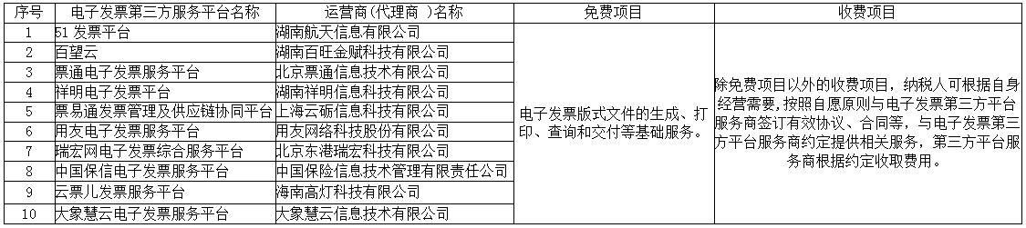 國家稅務總局湖南省稅務局電子發票第三方服務平臺備案名單(截至2019年7月3日)