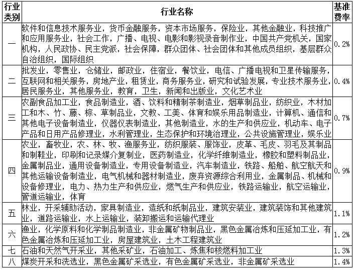 廣州市工傷保險行業風險分類及基準費率一覽表