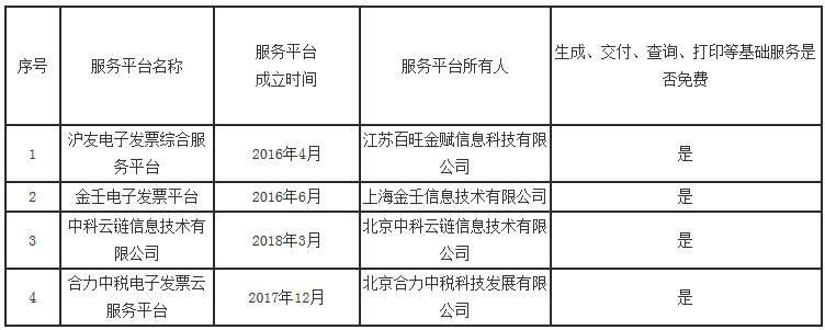 《國家稅務總局青島市稅務局關于電子發票第三方平臺備案情況(第二批)的通告》國家稅務總局青島市稅務局通告2019年第16號