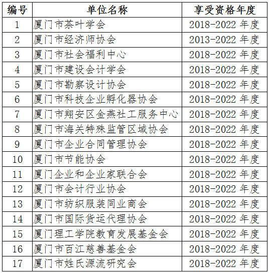 厦财税〔2019〕7号《厦门市财政局国家税务总局厦门市税务局关于公布获得免税资格的非营利组织名单(2019年)的通知》