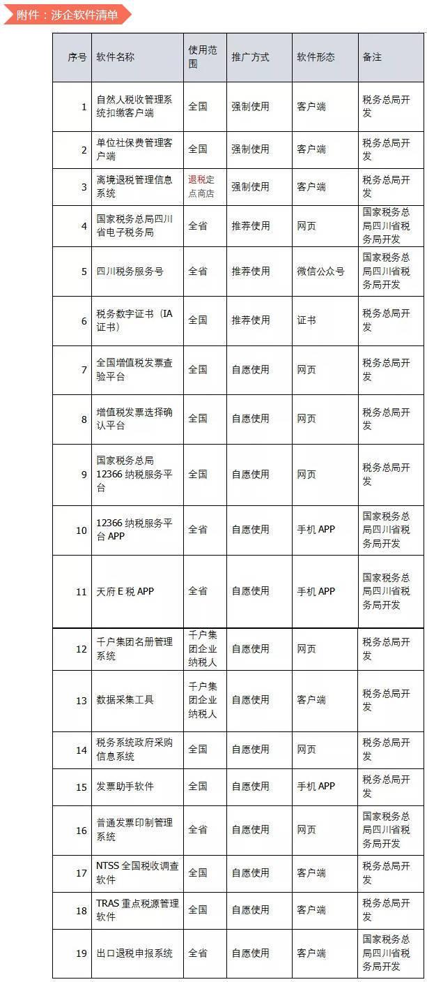 国家税务总局四川省税务局关于进一步明确涉企软件有关事宜的通告