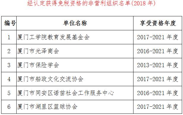 厦财预〔2018〕61号《厦门市财政局国家税务总局厦门市税务局关于公布获得免税资格的非营利组织名单(2018年)的通知》