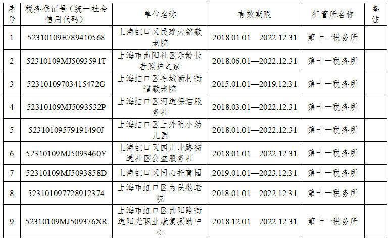 上海市虹口區2019年第二批非營利組織免稅資格認定名單