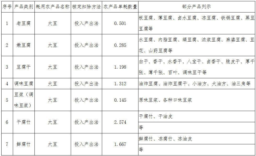 《国家税务总局河南省税务局河南省财政厅关于在豆制品加工业试行农产品增值税进项税额核定扣除办法的公告》国家税务总局河南省税务局、河南省财政厅公告2019年第2号
