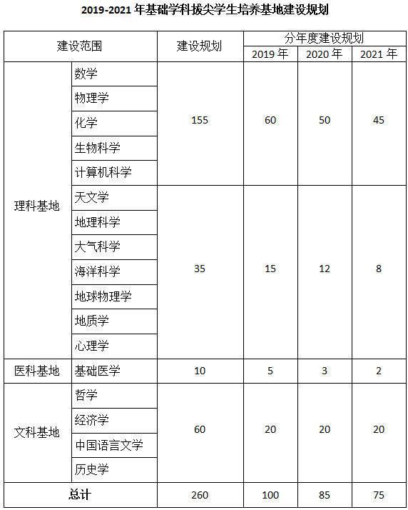 2019-2021年基础学科拔尖学生培养基地建设规划