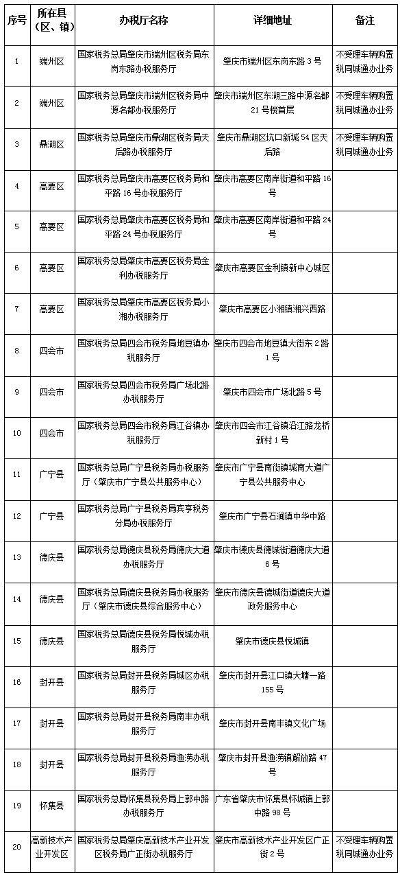 国家税务总局肇庆市税务局关于肇庆市同城通办办税事项和受理办税服务厅的通告