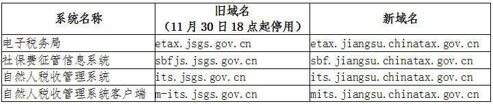 国家税务总局江苏省税务局关于停用部分旧域名的通知
